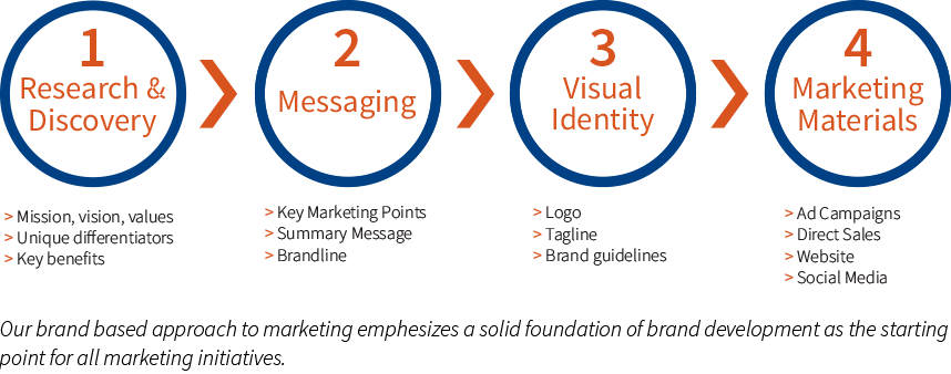 Brand-based marketing process